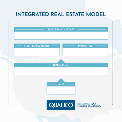 Integrated Real Estate Model